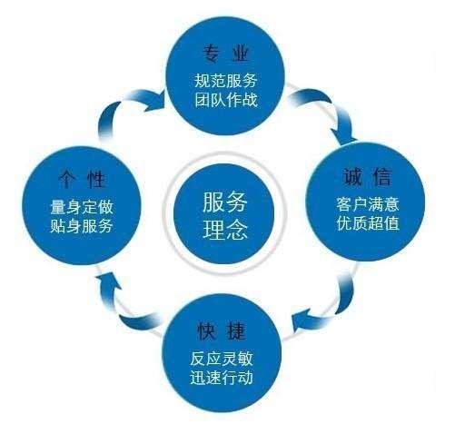 六自由度平tai-售后fu务理念